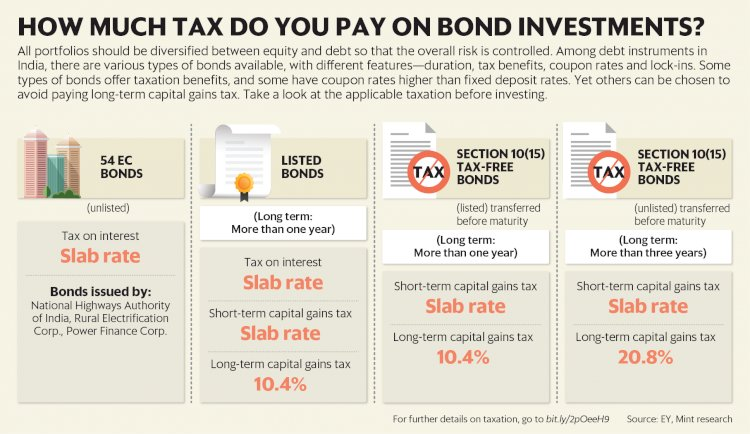 Photo: EY/Mint Research